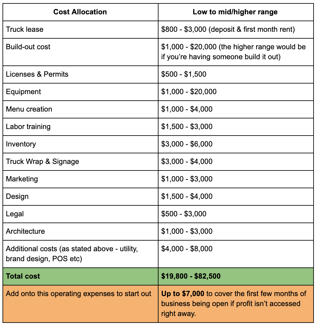 Mock-up Budget for Starting a Juice Truck cost allocation