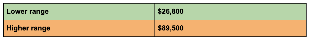 Mock-up Budget for Starting a Juice Truck from low to higher range